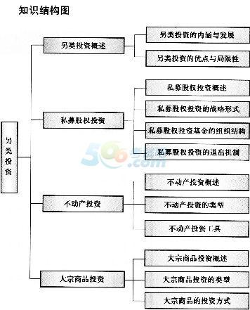 证券投资基础知识考试内容:另类投资知识结构图