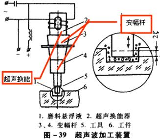 将50hz的交流电变为15khz-30khz的高频振荡(超声波)电源,供给超声波换