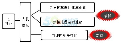 2017湖南会计从业《会计电算化》知识点:会计电算化的特征