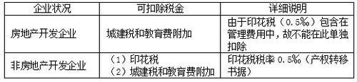 2018年税务师考试《税法二》预习考点(8)