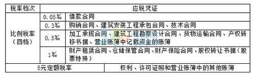 2018年税务师考试《税法二》预习考点(9)