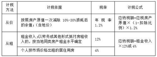2018年税务师考试《税法二》预习考点(12)