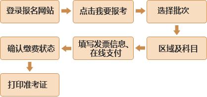 上海2018年11月基金从业资格考试报名11月2日结束