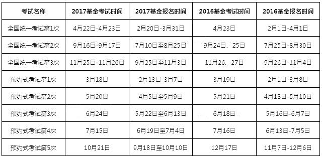 2019年基金从业资格考试报名时间公布(全年)