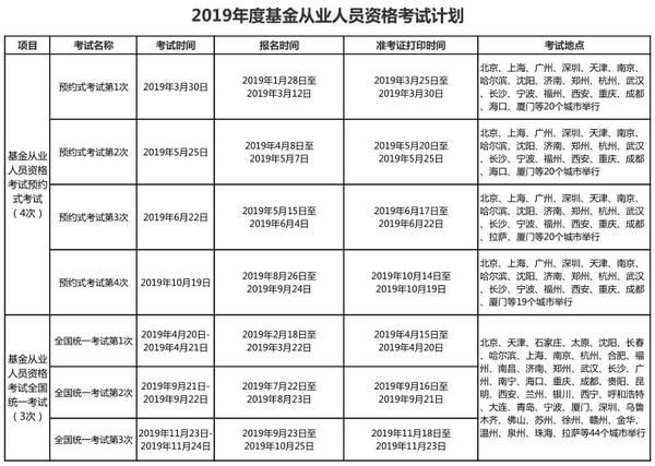 2019年基金从业资格考试报名时间(全年)