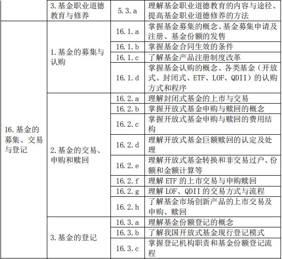 2019年9月基金从业《基金法律法规》考试大纲