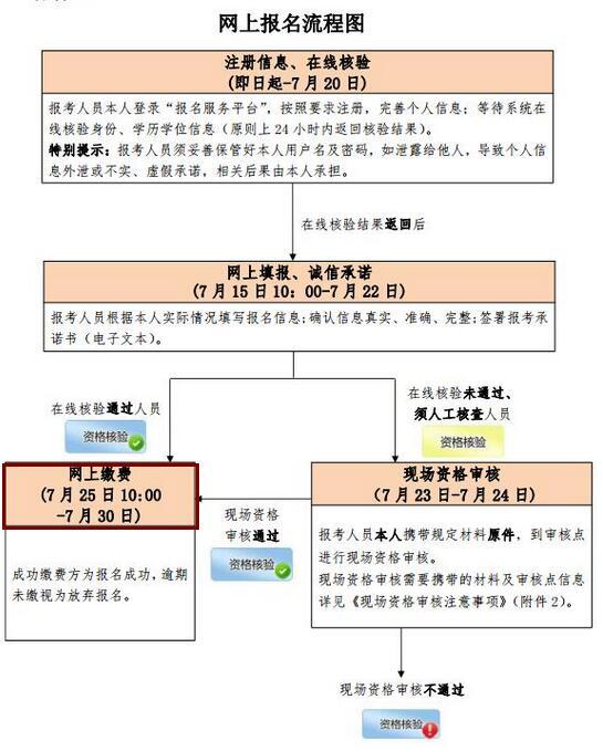 北京2019年统计师考试报名时间为7月15日-22日