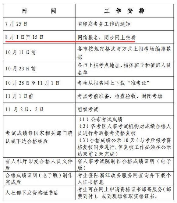 浙江2019年经济师考试费用及缴费时间已公布