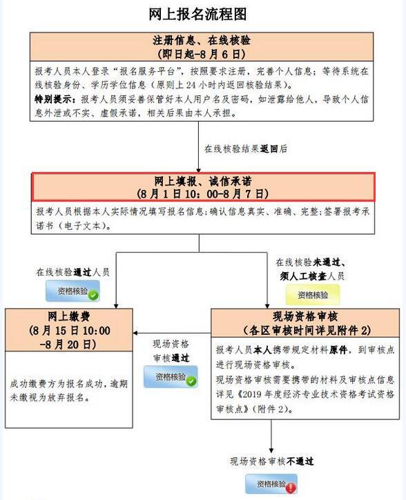 北京2019年经济师考试报名时间为8月1日-8月7日