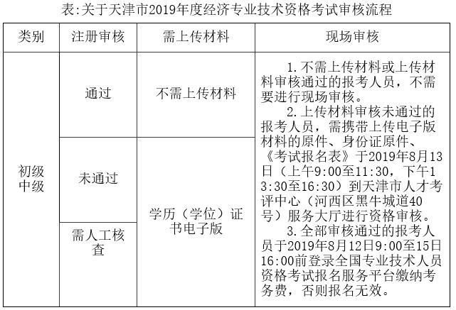 天津2019年度经济专业技术资格考试考务工作通知