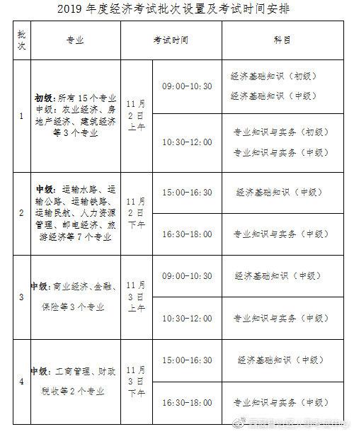 西藏2019年度经济专业技术资格考试考务工作通知