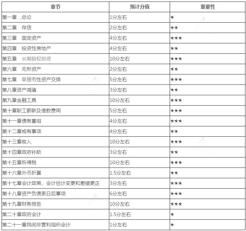 2019年《中级实务》64个核心考点及分值预测