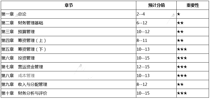 2019年《中级财务管理》37个核心考点及分值预测
