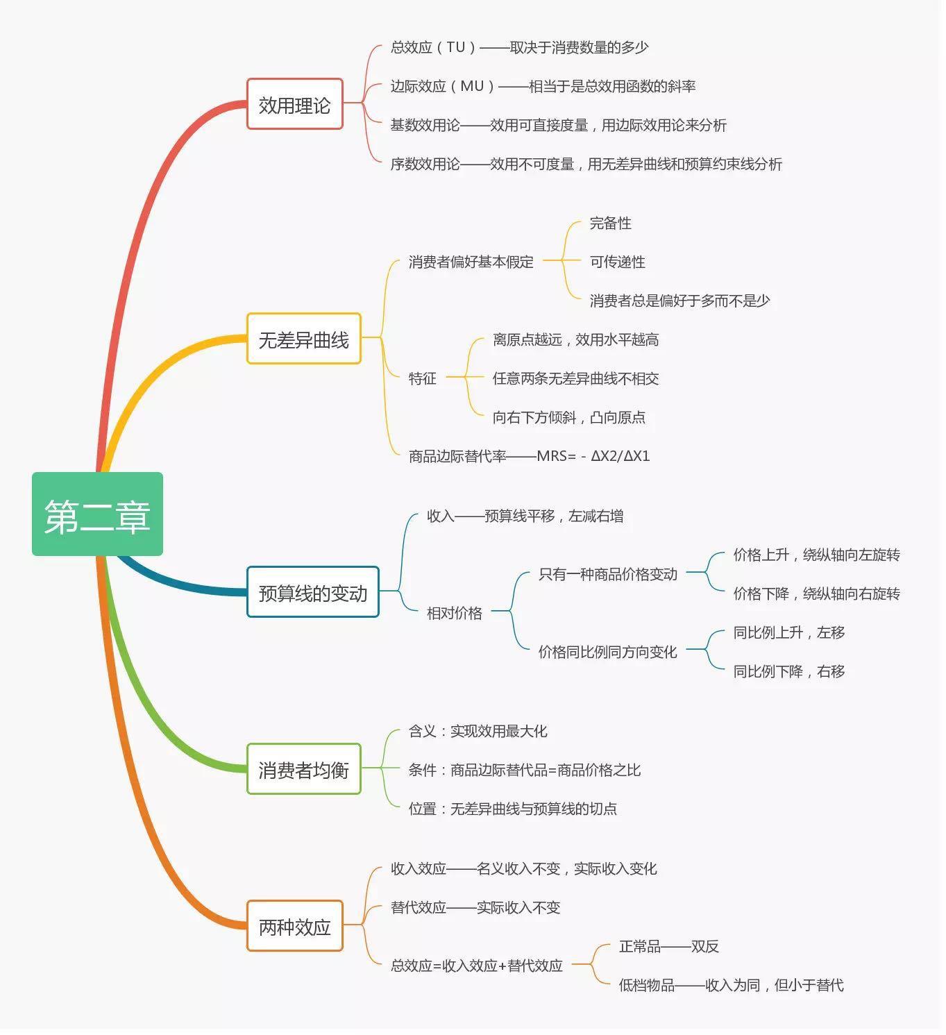 2019中级经济师考试《经济基础》思维导图(第二章)