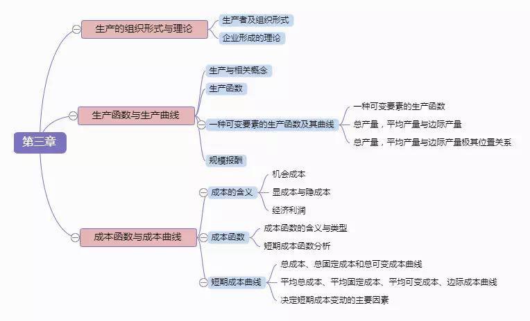 2019中级经济师必威体育betwayAPP下载《经济基础》思维导图(第三章)