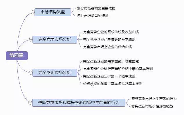 2019中级经济师考试《经济基础》思维导图(第四章)
