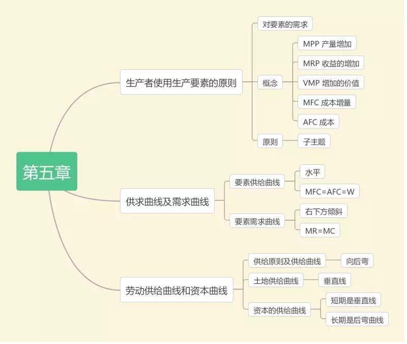 2019中级经济师考试《经济基础》思维导图(第五章)