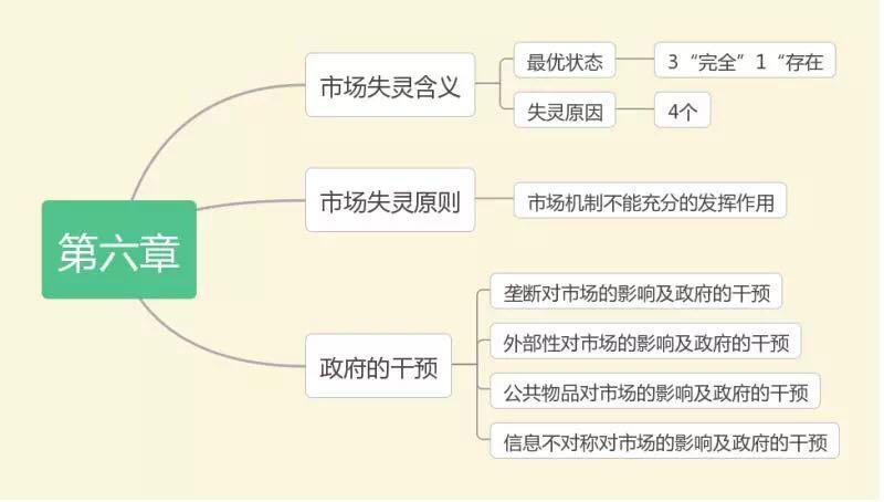 2019中级经济师考试《经济基础》思维导图(第六章)