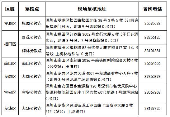 广东深圳2019年中级会计职称考后资格复核通知