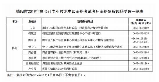 广东省揭阳市2019年中级会计职称考后资格审核通知