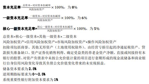 2020年中级金融常用公式:投资银行与证券投资基金