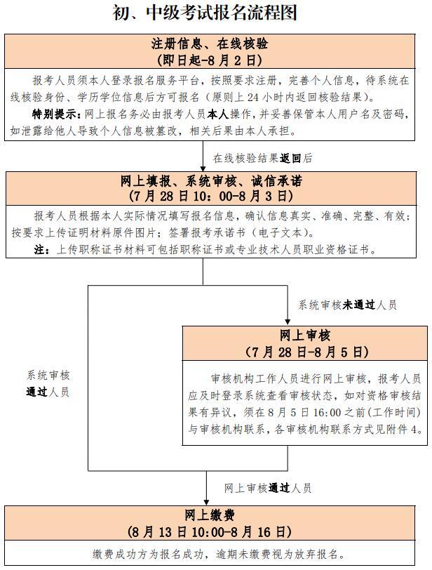 北京初级经济师图片