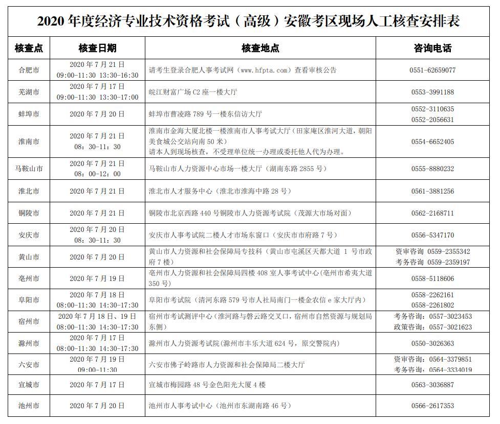 安徽省高级经济师评审图片