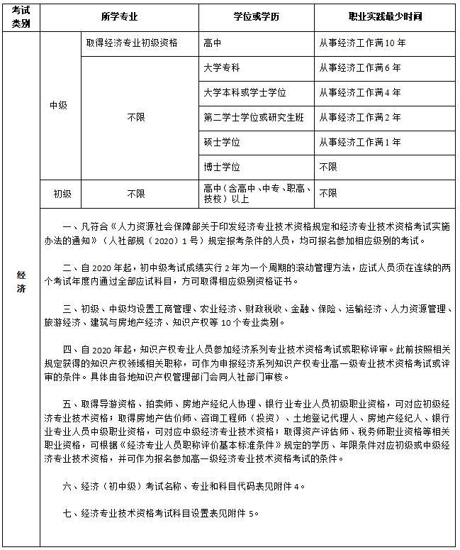 吉林2020年初中级经济师考试报名条件已公布
