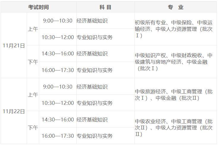 海南省2019年经济师报名时间7月23日至8月20日