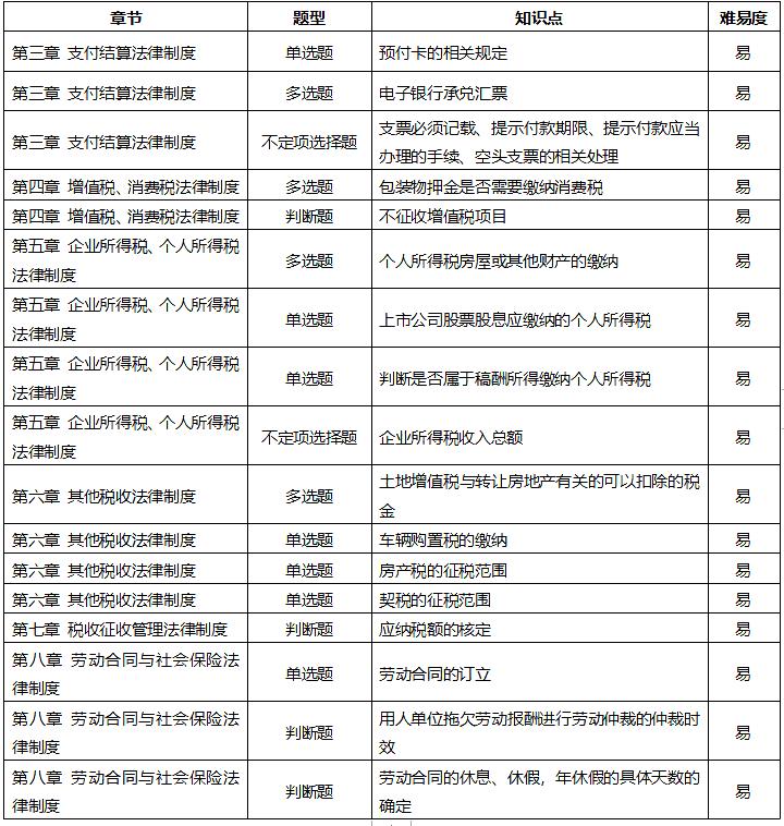 2020年9月3日初级经济法基础考试考情分析