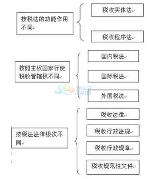 会计税法基础知识_最新税法基础知识