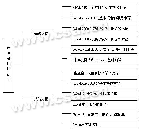 画出计算机储存体系结构图