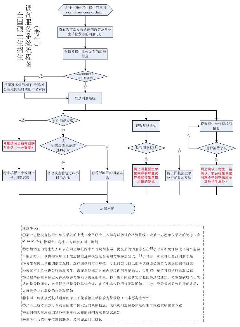 考研调剂详解:2010年考研调剂服务系统使用流程