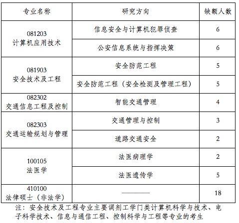 中国人民公安大学2010年考研调剂信息