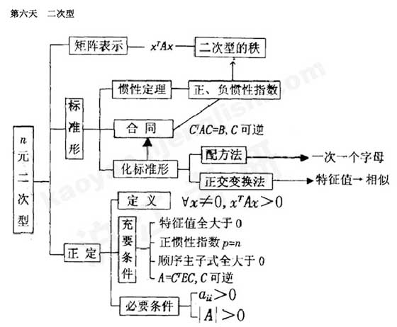 2011年考研《线性代数》知识结构网络图