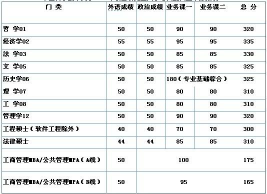 中国科学技术大学2011考研复试分数线发布通知