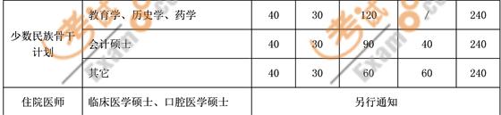 考试吧首发:上海交通大学2011考研复试分数线
