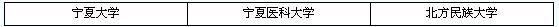 2012年研究生招生单位列表之宁夏(3所)