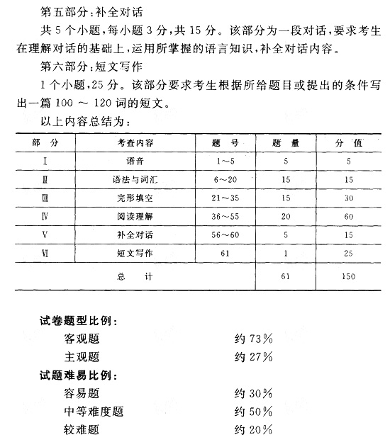 2011年成人高考专升本英语考试大纲