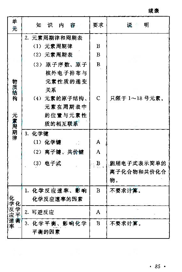 2018年成人高考高起点物理化学考试大纲