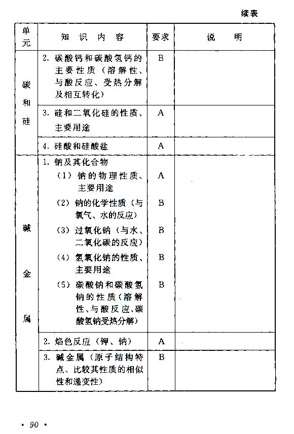 2015年成人高考高起点物理化学考试大纲