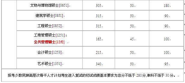 12年湖南大学MPA复试资格