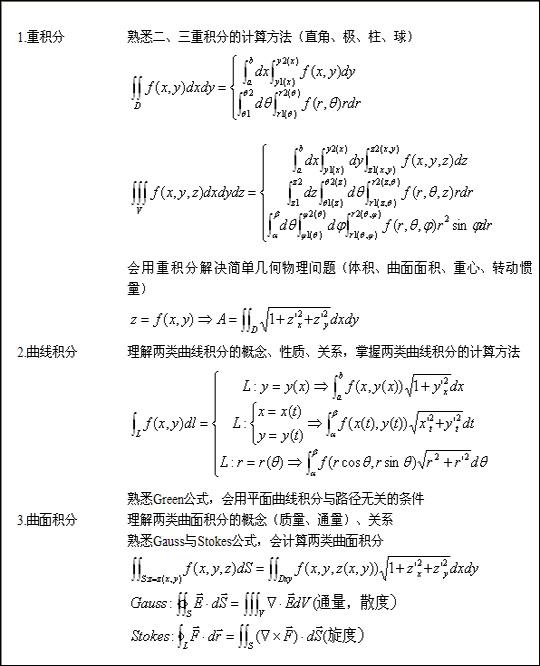 2013年成人高考专升本高等数学复习资料五-山西省成人高考网
