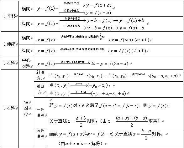 2013成人高考数学公式总结