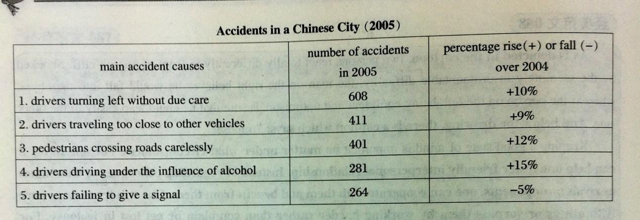 2013考研英语二图表作文预测:中国城市事故