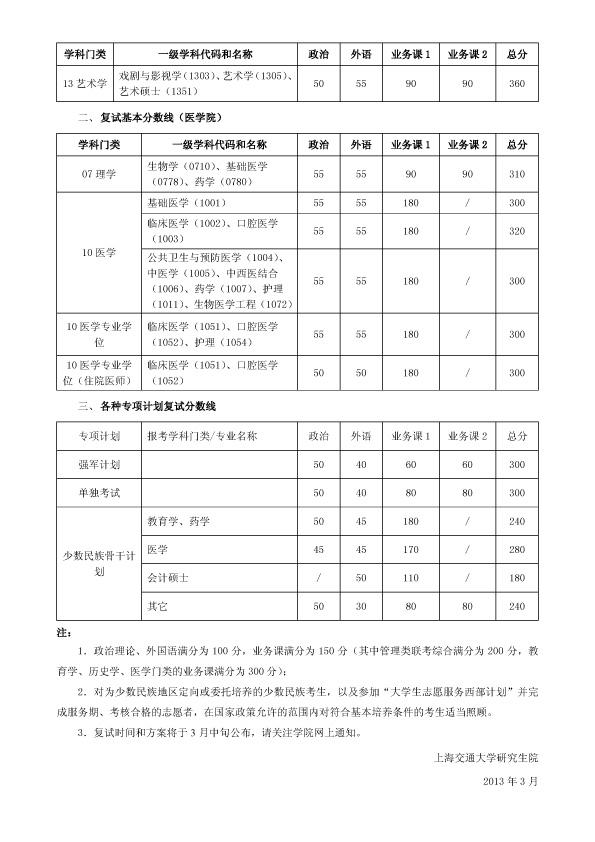 上海交通大学2013考研复试分数线