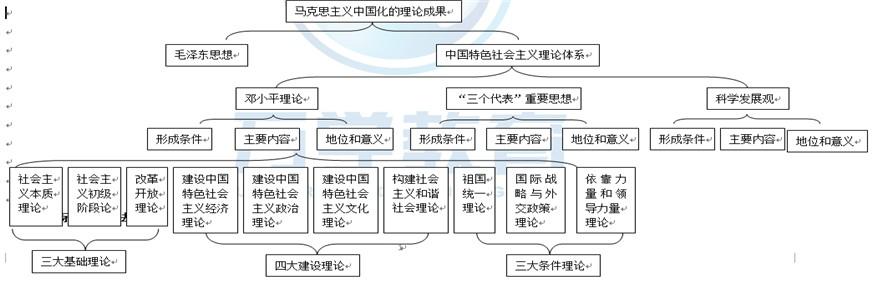 框架知识树结构图总结生物