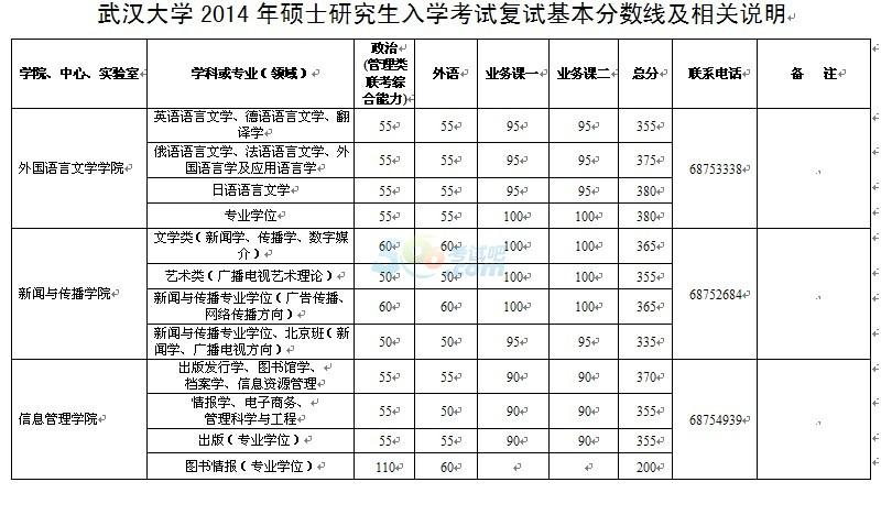 考试吧首发:武汉大学2014年考研复试分数线