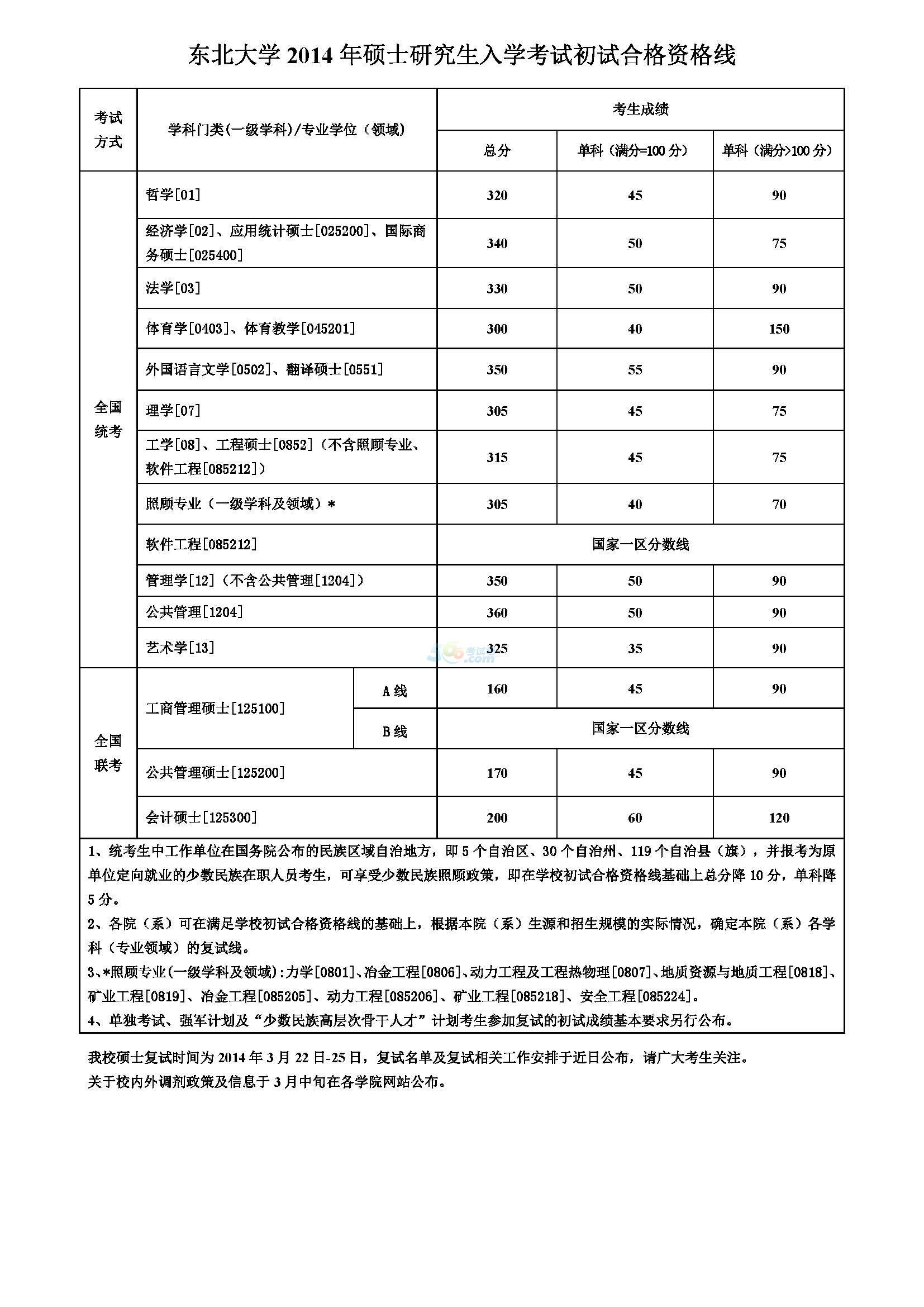 2014年东北大学考研复试分数线公布