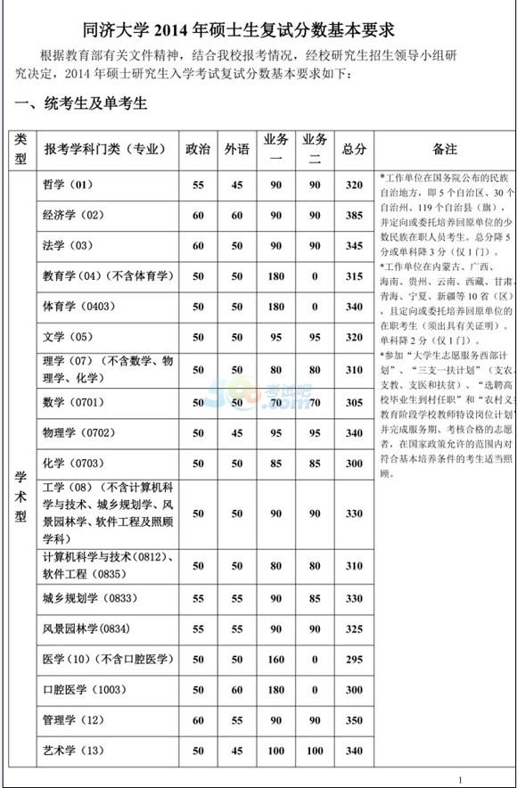 考试吧首发:同济大学2014年考研复试分数线